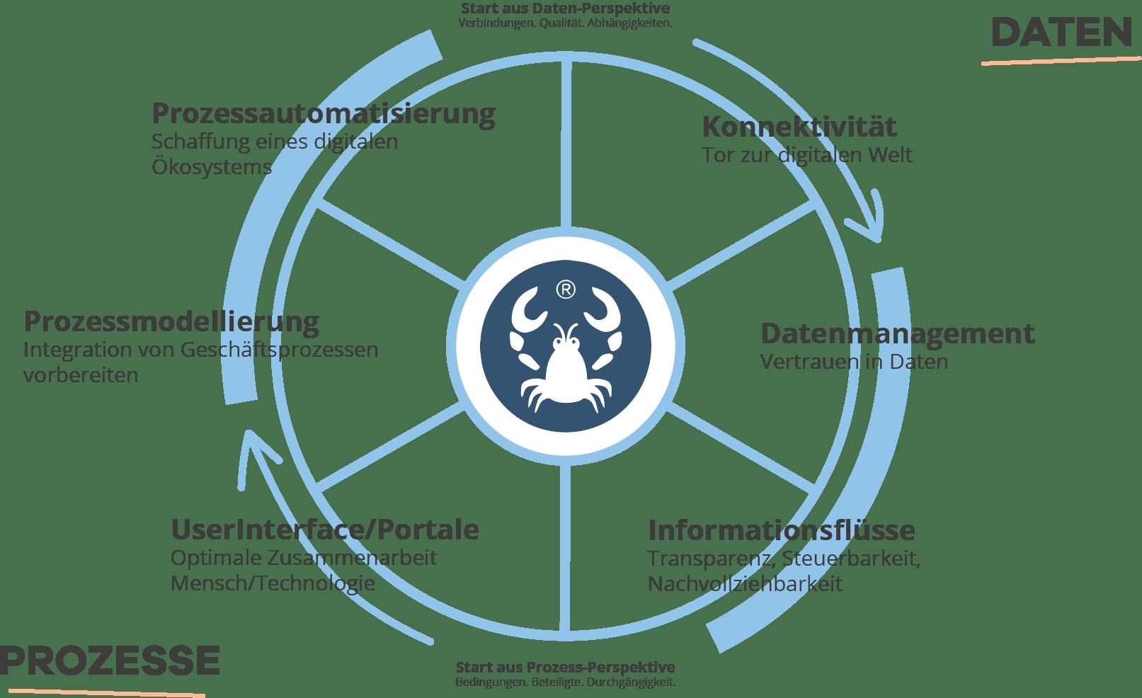 Integration Wheel V4 Beides