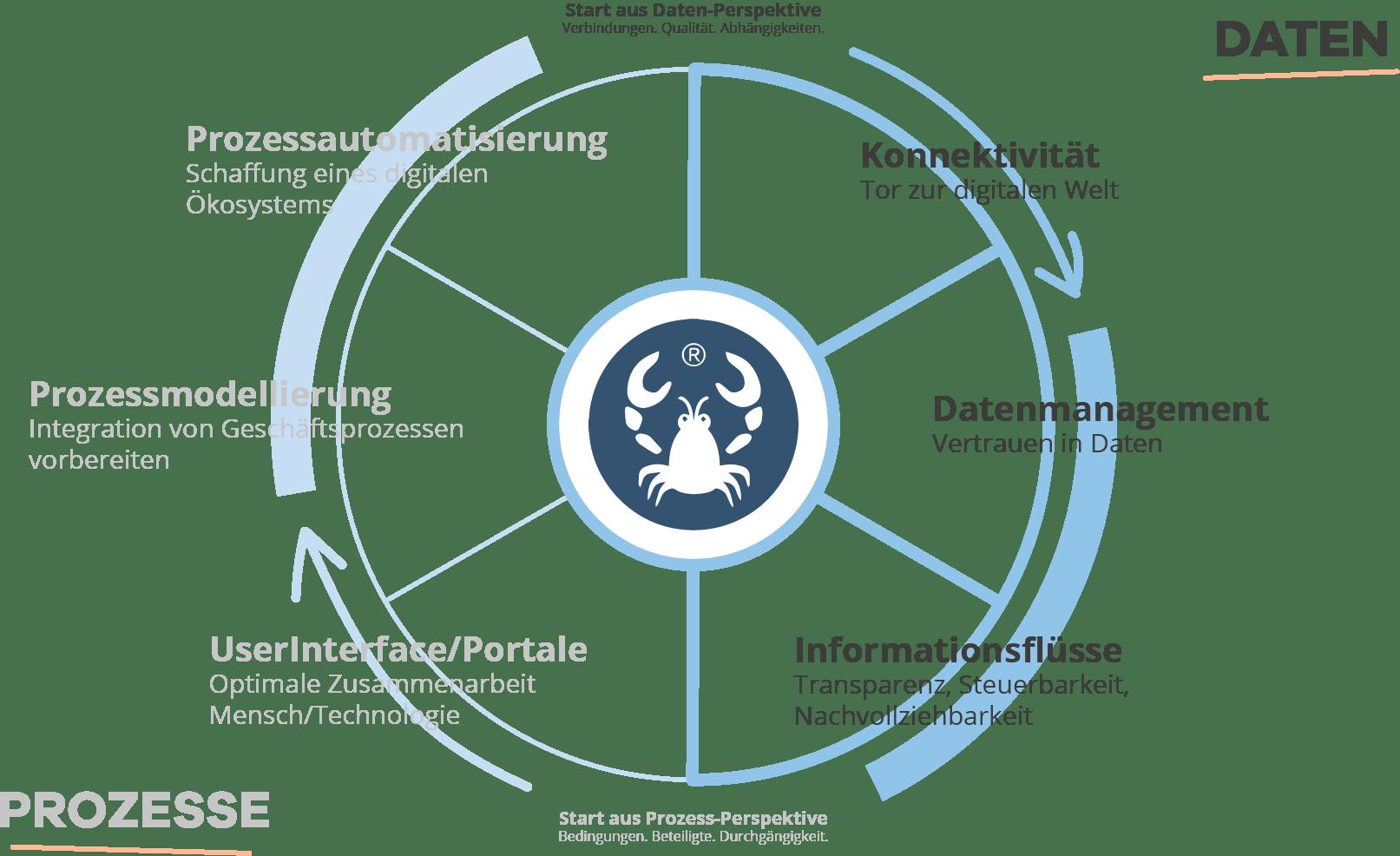 Integration Wheel V4 Daten