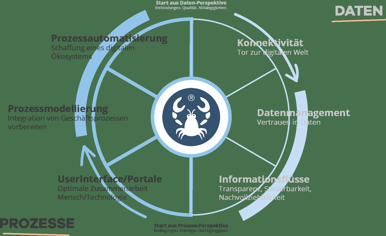 Integration Wheel V4 Prozesse